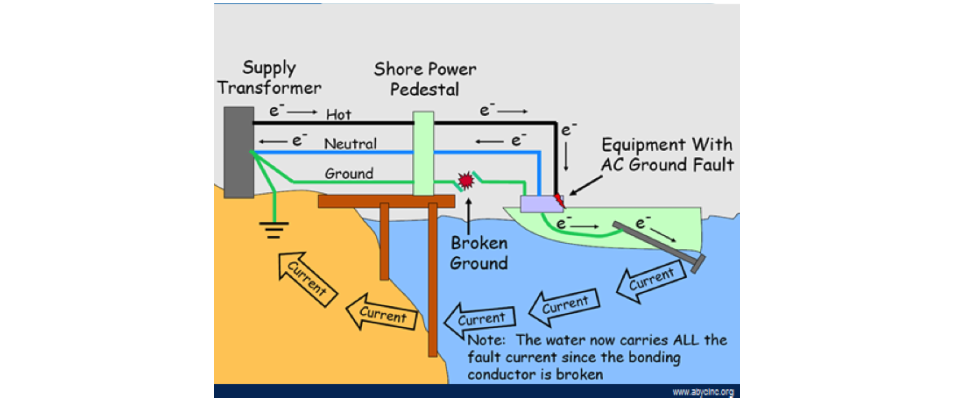 electric shock drowning (esd) is the result of the passage of a typically  low level ac current through the body with sufficient force to cause  skeletal